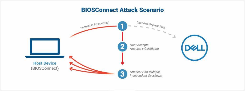 30 million Dell devices affected by BIOSConnect code execution bugs