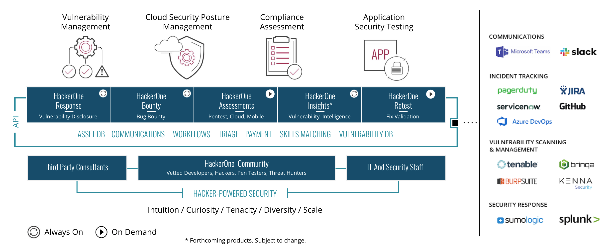 The HackerOne Continuous Security Testing Platform