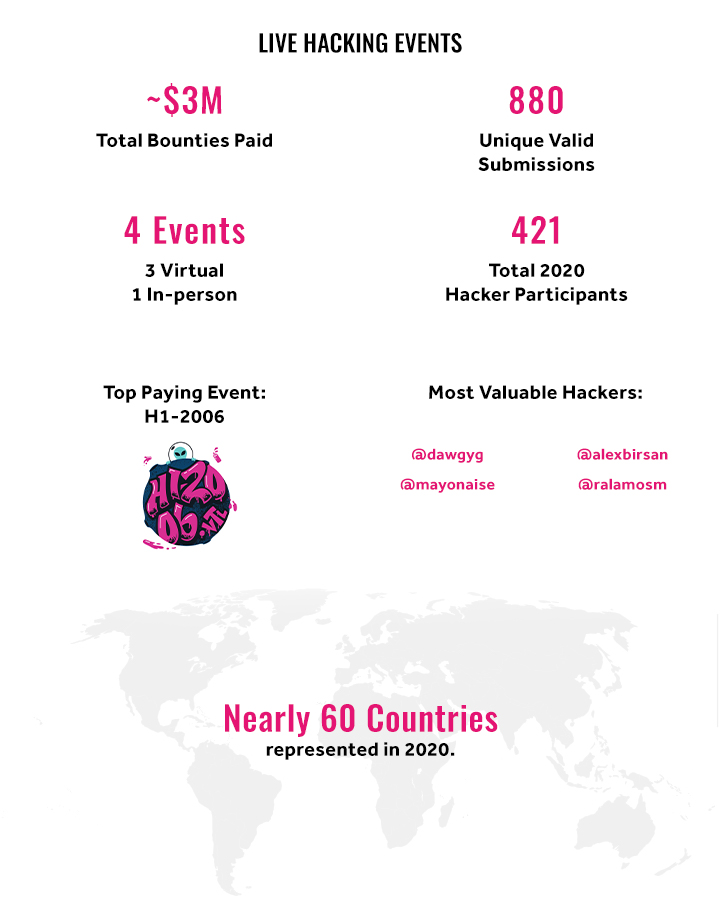 Live Hacking Infographic