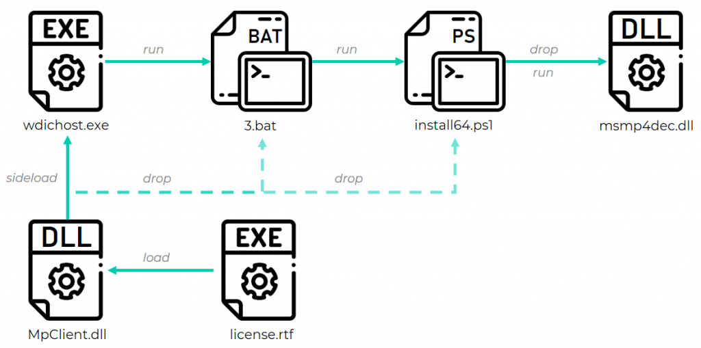 Example of a GhostEmperor infection chain started by a side-loaded DLL